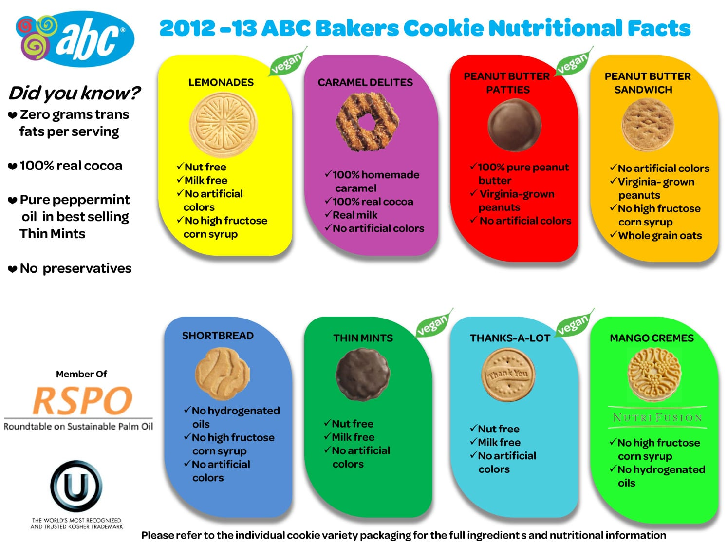 Girl Scout Cookie Nutrition 2013
