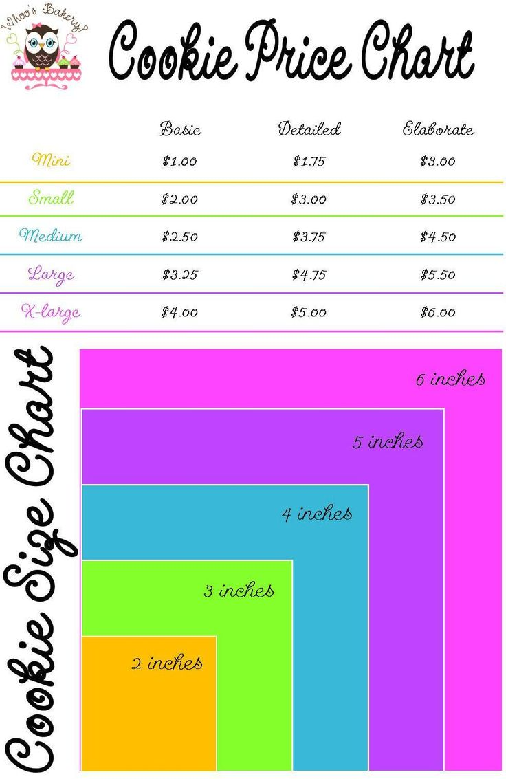 Another Version Of A Cookie Pricing Chart
