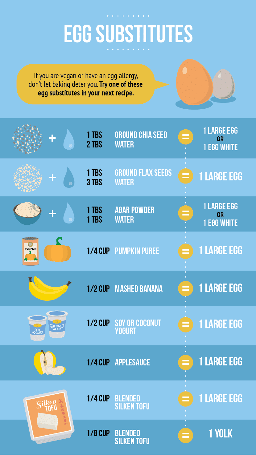 Complete Guide To Baking With Eggs
