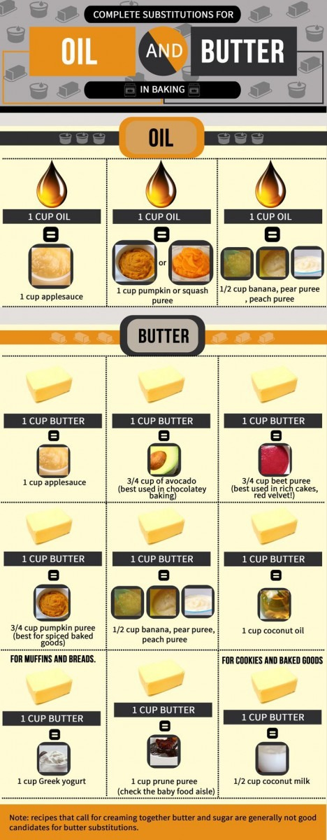 Baking Substitutes For Butter And Oil
