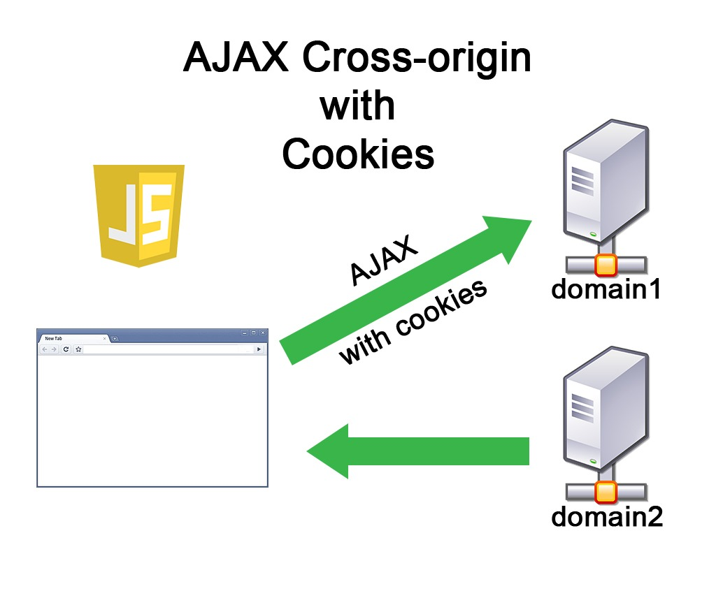 Cross Domain Ajax Request With Cookies (cors)