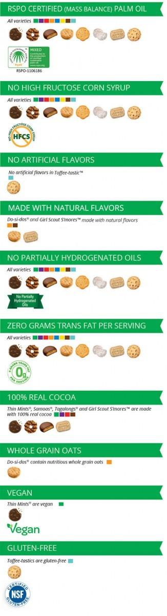 Ingredient Guidelines