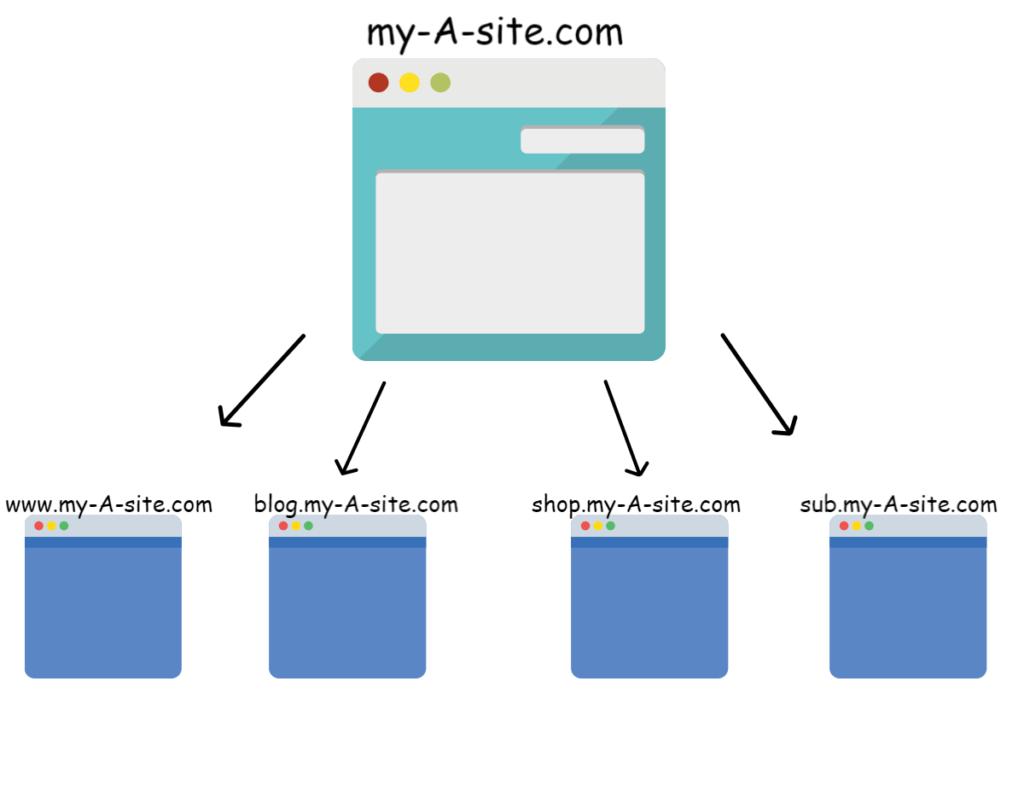 Beginner's Guide To Cross Domain Tracking