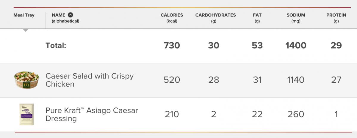Mcdonald's Kale Salad Has More Fat And Calories Than A Double Big