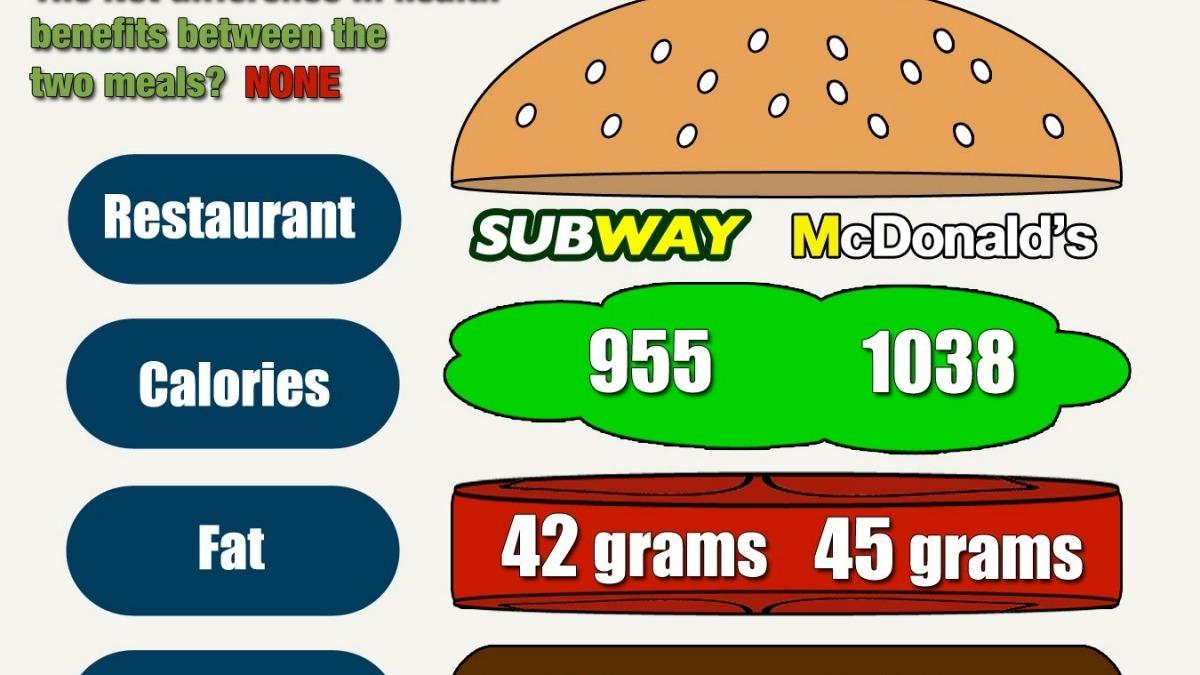 Is Subway Healthier Than Mcdonald's