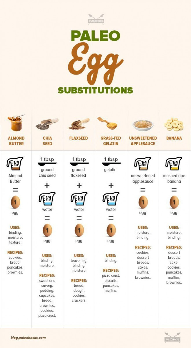 This Cheat Sheet Reveals The Best Egg Substitutions For Baking